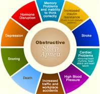 symptoms of obstructive sleep apnea