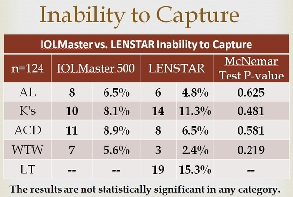 Inability to Capture data with IOLMaster vs. LENSTAR